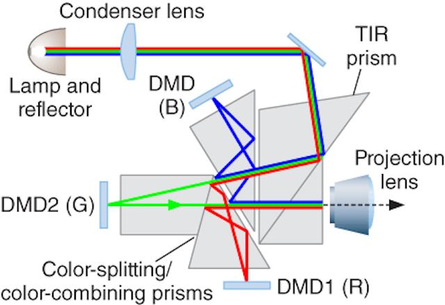 IMAGING & DISPLAYS: Complex monolithic optics bring ruggedized