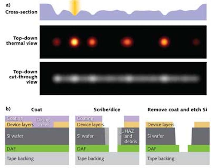 MICROELECTRONICS PROCESSING: 'Zero-overlap' laser system