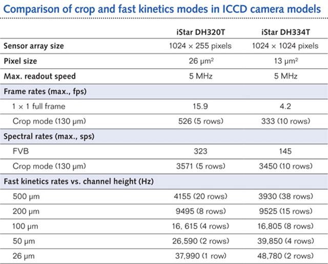 HIGH-SPEED IMAGING: Smarter ICCD cameras exploit their speed
