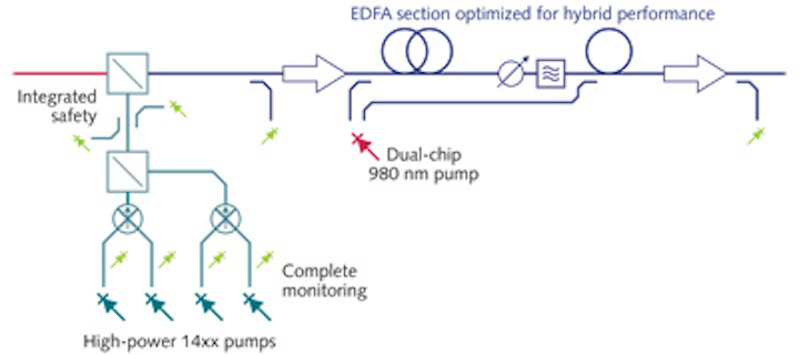 PHOTONICS APPLIED: COMMUNICATIONS: Optical amplifiers ... on
