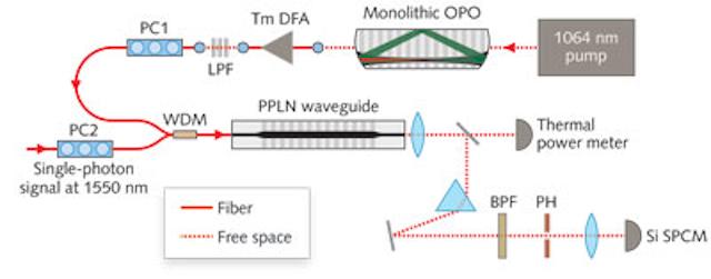 NONLINEAR OPTICS: PPLN upconversion advances single-photon detection