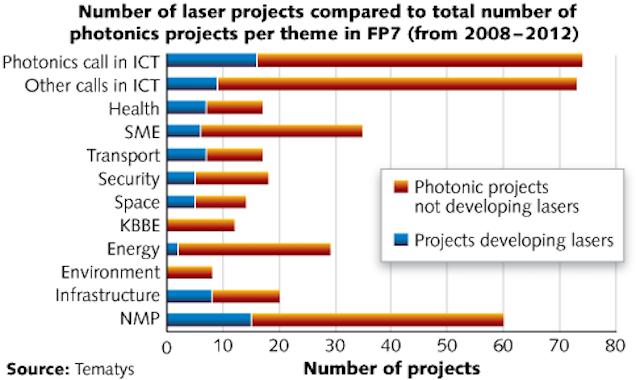 LASER MARKETPLACE 2013: Laser markets rise above global