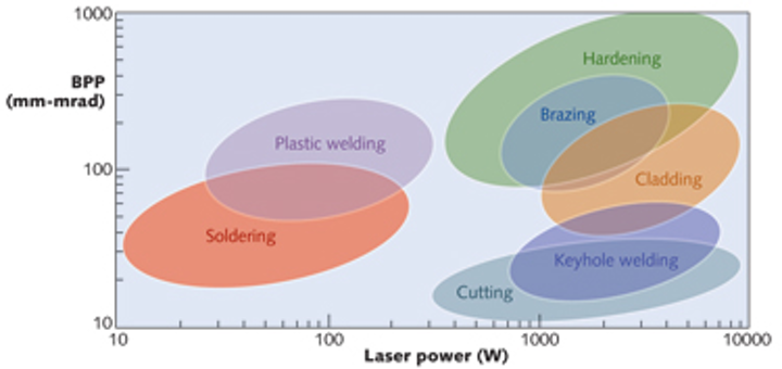 PHOTONIC FRONTIERS: DIRECT LASER DIODES: Making direct laser diodes