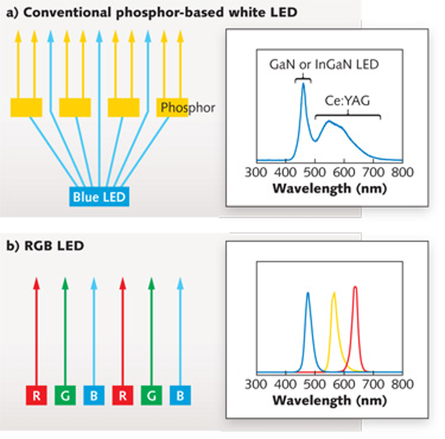 PHOTONIC FRONTIERS: RGB LEDS FOR ILLUMINATION: Color-tunable