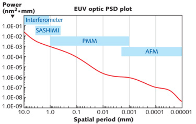 LARGE OPTICS: Mid-spatial-frequency errors: the hidden culprit of