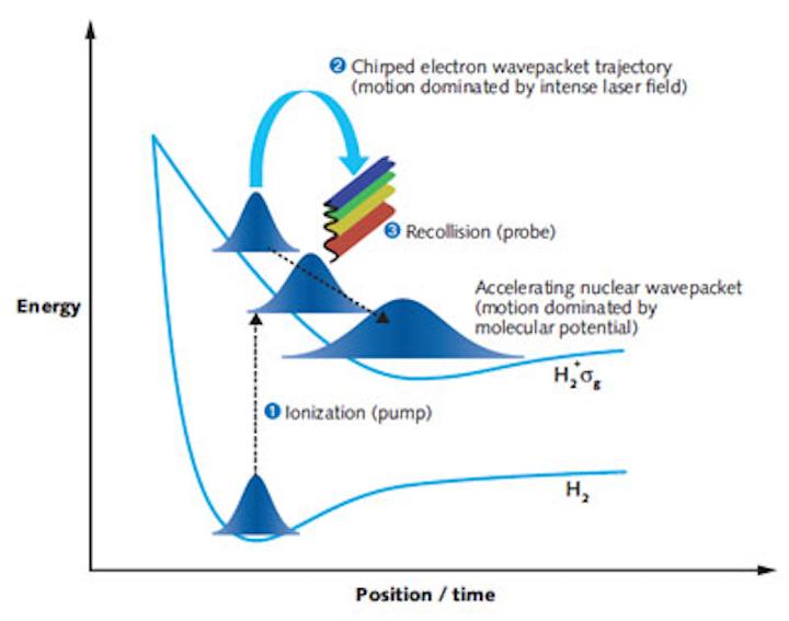 Ultrafast Lasers: High-harmonic-generation spectroscopy is