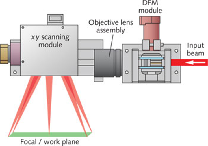 Scanners: Three-axis laser scanning technology improves