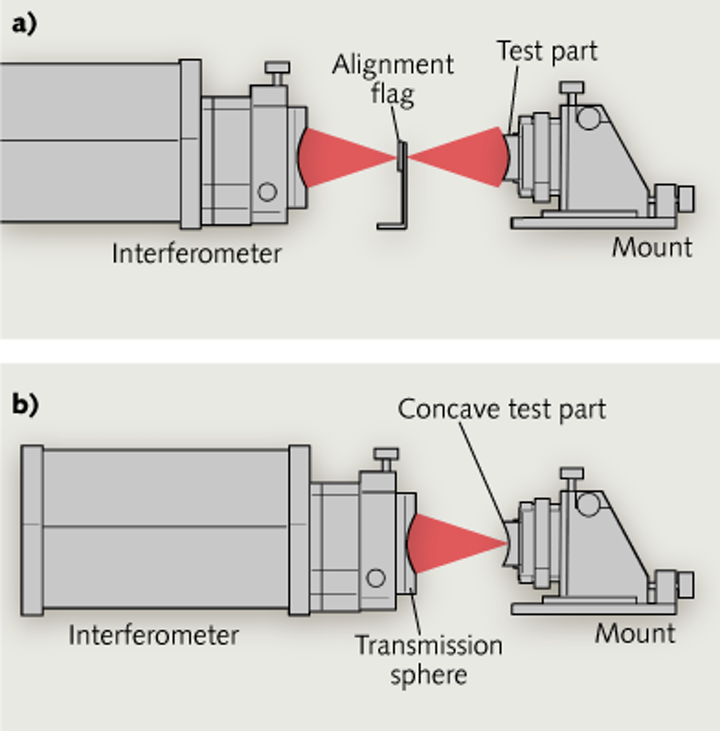 Interferometry: Achieving precision radius metrology for