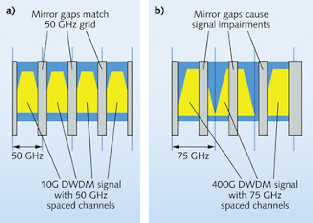 Fiber-Based Components: Liquid-crystal wavelength selective