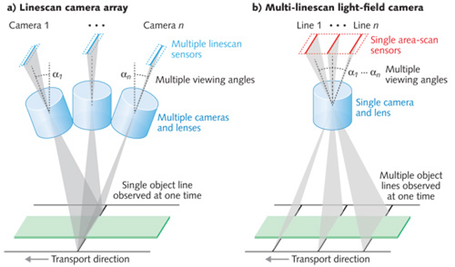 Photonic Frontiers: Computational Imaging: Computational imaging