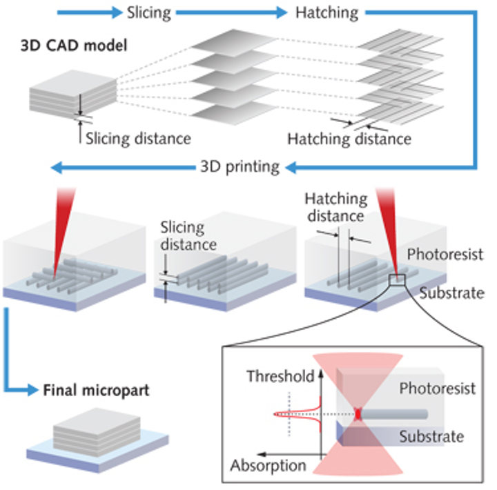 Lasers for 3D Printing: Additive manufacturing with NIR