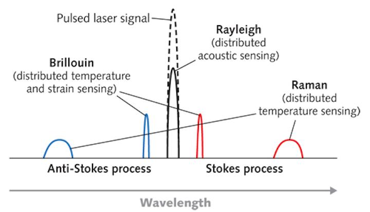 Fiber for Remote Sensing: Downhole sensing applications