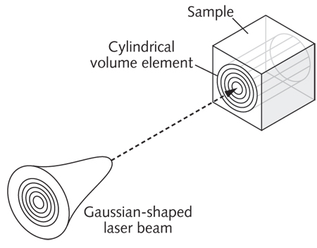 Simulation And Modeling Simulation Provides Intelligent Laser