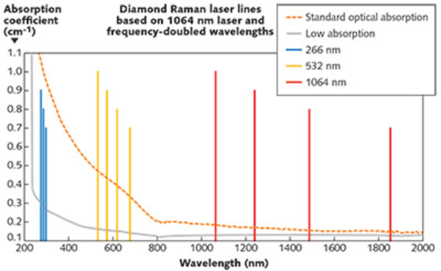 Optical Materials: CVD diamond extends Raman laser
