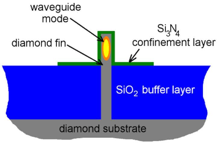 The fin-shaped optical waveguide: for integrated photonics, this makes perfect sense