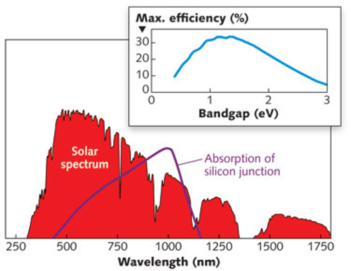 Dual-junction 1-sun solar cell sets new efficiency record of 29.8%