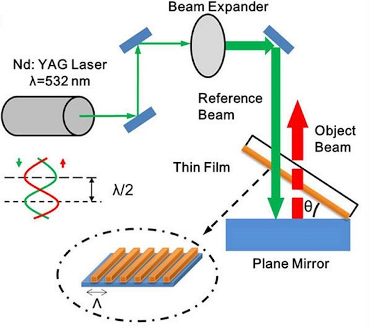 In the surface-hologram recording setup, a neodymium-doped yttrium-aluminum-garnet (Nd:YAG) pulsed laser beam with a wavelength (λ) of 532nm and a peak power of 350 mJ travels through a beam expander and is reflected back by a plane mirror where θ is the tilt angle. A gold surface grating is fabricated using this technique. (Image credit: SPIE)