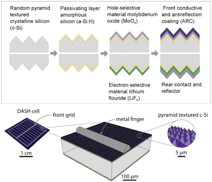 Simpler high-efficiency Si solar cell needs no impurity doping, may cost less