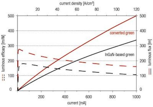 Osram InGaN and InGaN-plus-phosphor LEDs achieve highest-yet