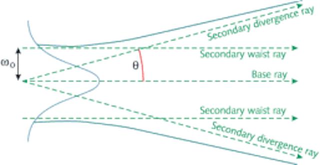 SOFTWARE & COMPUTING: BEAM ANALYSIS: The basics of Gaussian