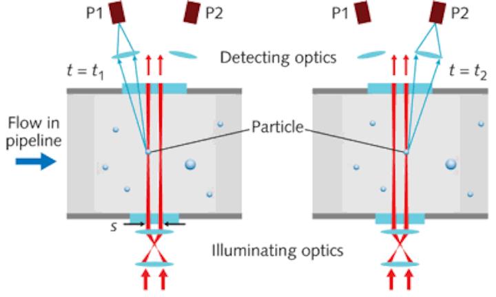 MEDICAL APPLICATIONS OF FIBER-OPTICS: Optical fiber sees growth as