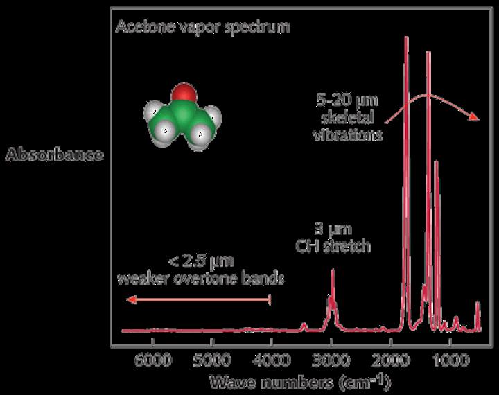 SPECTROSCOPY: External-cavity QCLs broaden capabilities for