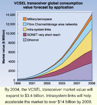 VCSEL transceiver market triples consumption | Laser Focus World