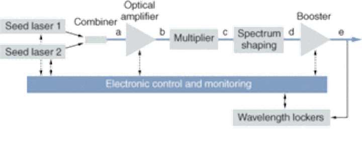 TUNABLE SOURCES: Tunable multiwavelength grid laser exploits