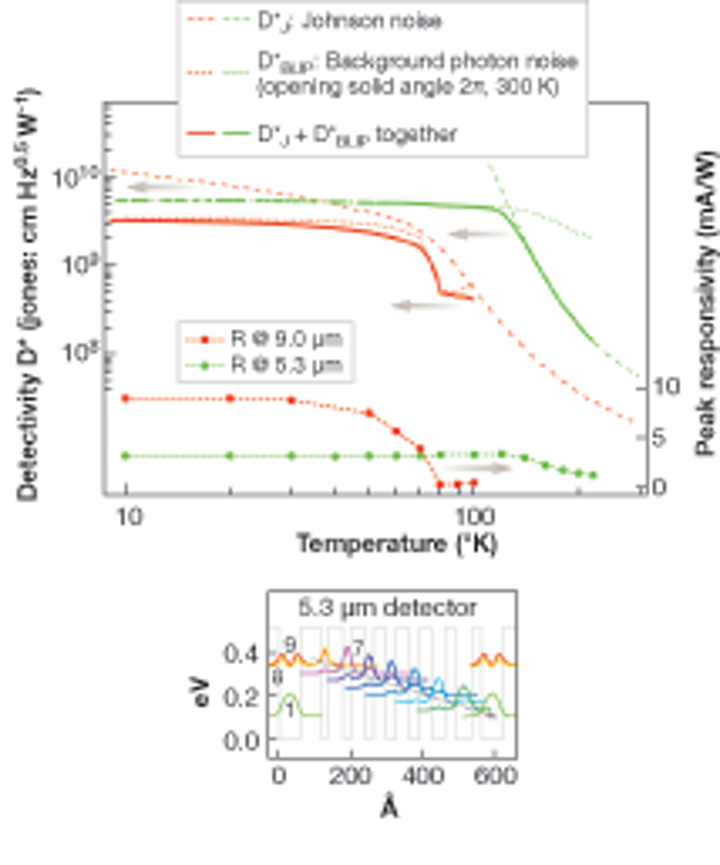Photodetectors Inp Based Quantum Cascade Detectors Target The Mid Ir Laser Focus World