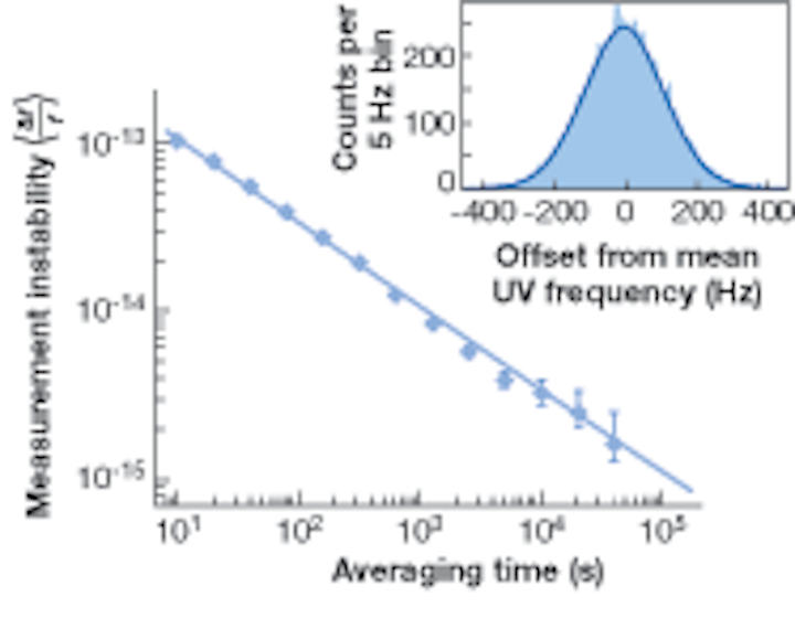 OPTICAL-FREQUENCY MEASUREMENT: Mercury-ion optical clock