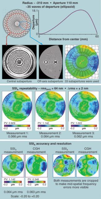 ASPHERIC OPTICS: Distributing aspheric surfaces brings down cost