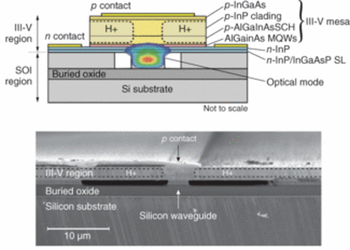 Photonic Frontiers: Silicon photonics - Development of