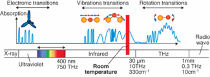TERAHERTZ GENERATION: Near-IR lasers may close the terahertz