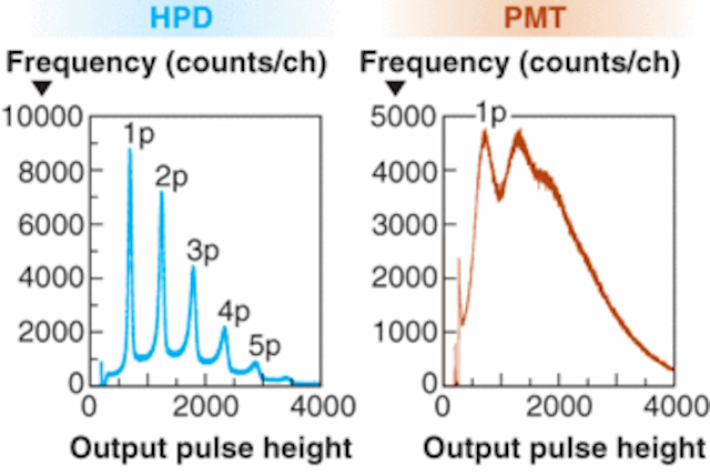PHOTOMULTIPLIERS: Hybrid detector combines PMT and semiconductor