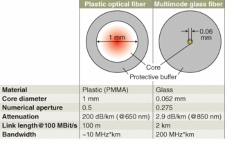 Plastic Optical Fiber: Plastic optical fiber steps out of