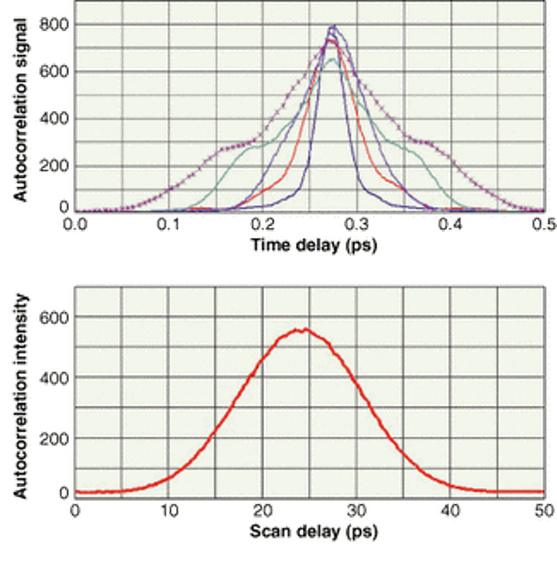 Autocorrelation finds wide application   Laser Focus World