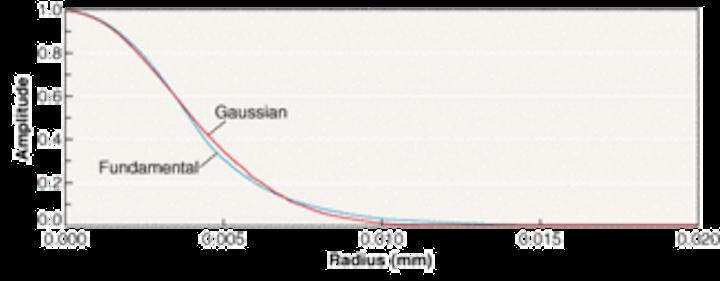 Algorithm determines efficiency of fiber-coupling