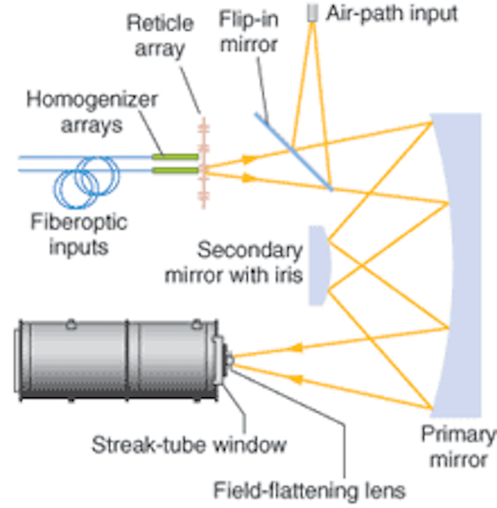 HIGH-SPEED IMAGING: Remotely operated streak camera is self