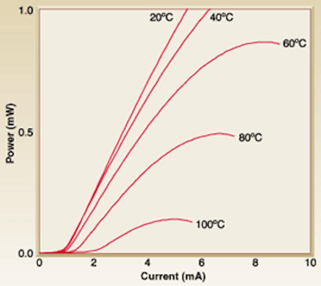 VCSEL emits 1 55-µm light at high temperatures   Laser Focus World