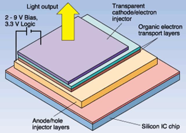 OLED/CMOS combo opens a new world of microdisplay | Laser