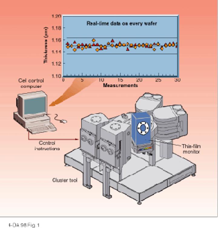 Integrated FTIR reflectometer controls semiconductor