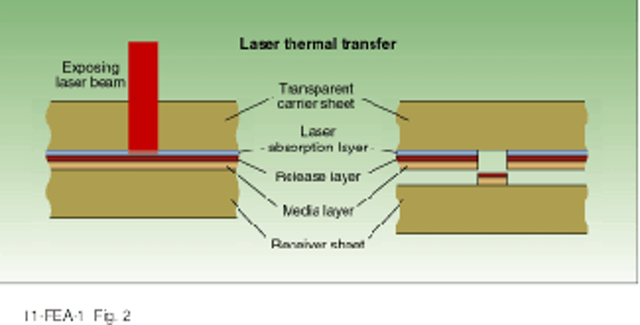 Printing benefits from new technologies | Laser Focus World
