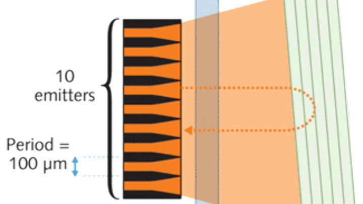 Talbot external cavity coherently combines ten laser diodes | Laser