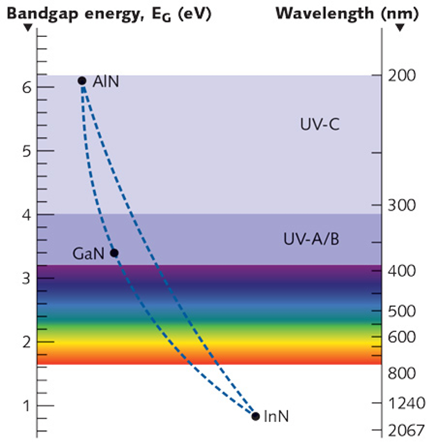 Photonic Frontiers: Light-emitting Diodes: LEDs are
