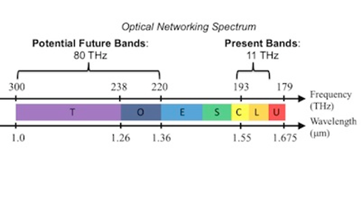 New all-optical router to support new wavelength bands from 1.0 to 1.36 µm