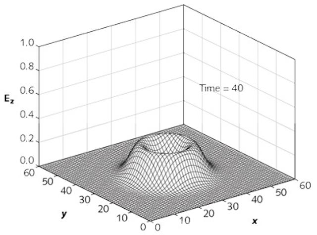 Simulation and Modeling: Computational photonics models waveguide