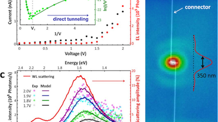 Electrically driven optical antennas emit tunable directional light