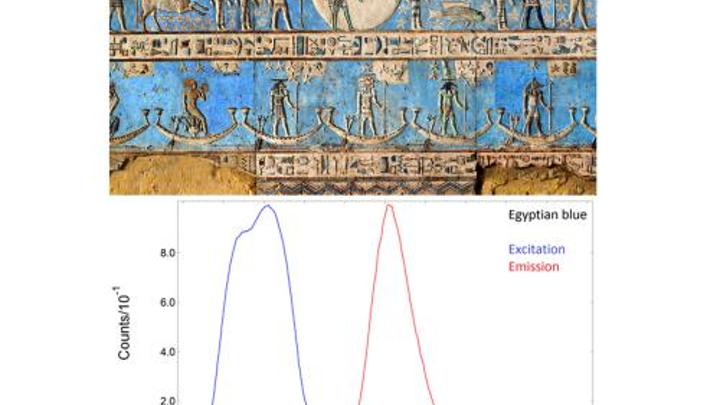 Edinburgh Instruments' spectrometers used to characterize Egyptian blue pigment