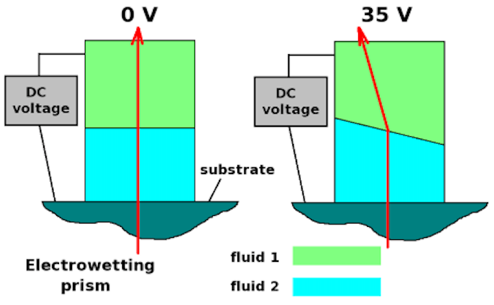 Electrowetting variable-focus optics span visible to mid-IR