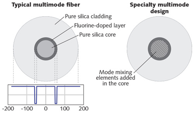 Photonic Frontiers: Fiber for Laser Beam Delivery: New fibers